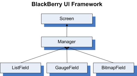 Blackberry UI Framework