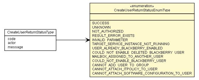 createuserreturnstatusenumtype blackberry administration