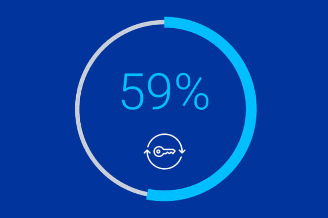 59% of Financial Services IT Professionals